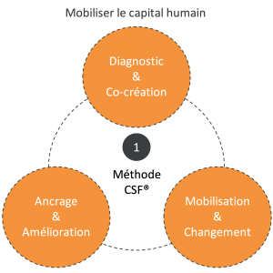 Mobiliser capital humain